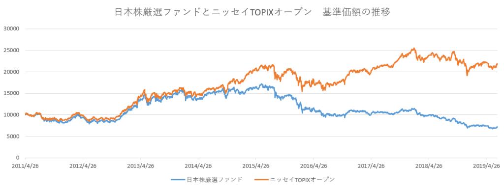 日本株厳選・ニッセイTOPIX