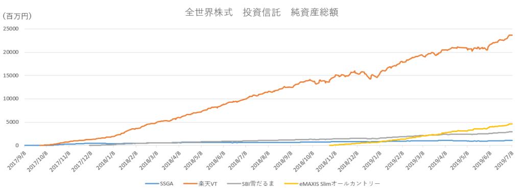 全世界株式_投資信託_純資産総額
