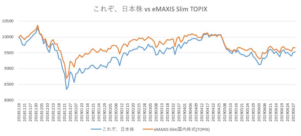 これぞ日本株vseMAXISTOPIX