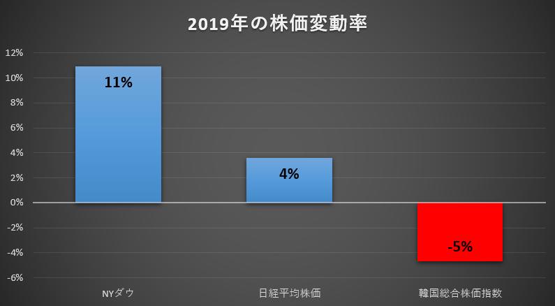 日本・アメリカ・韓国株価変動率2019