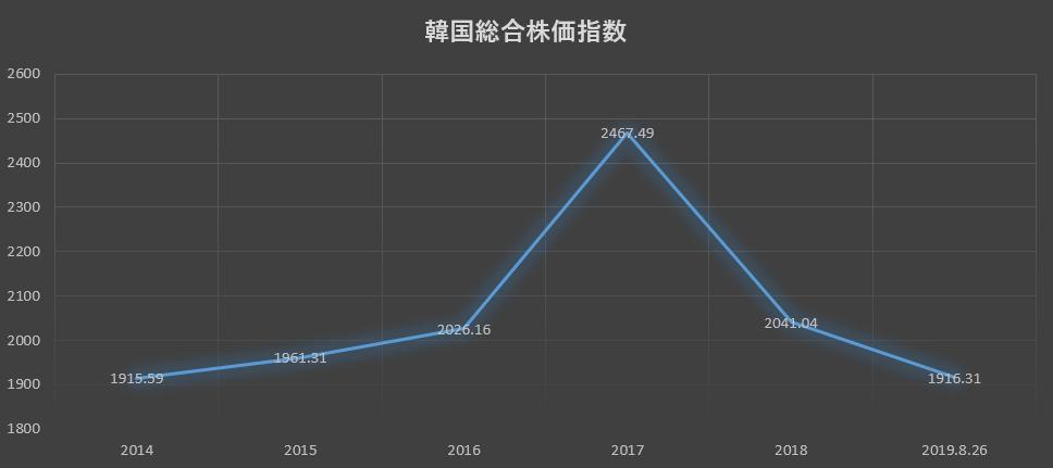 韓国株価推移