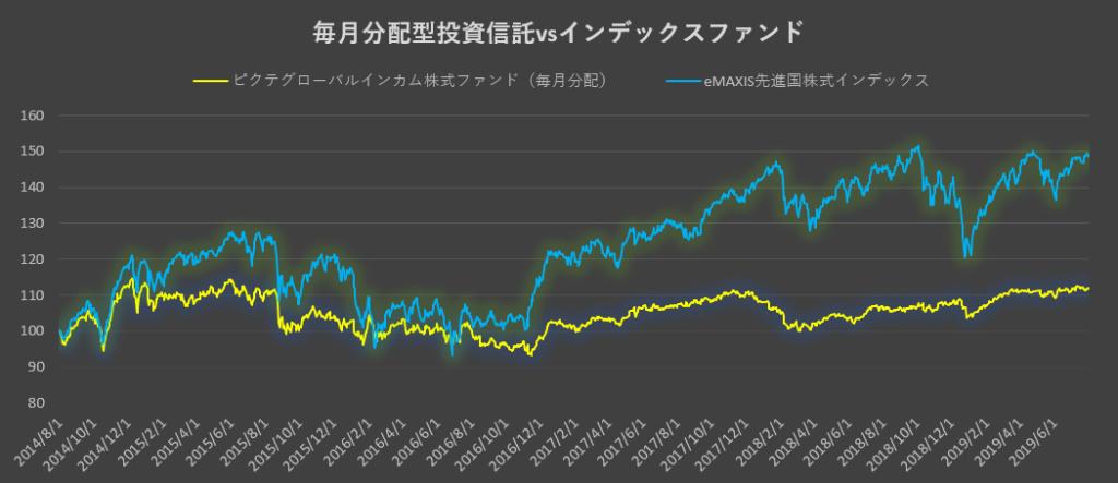 毎月分配型vsインデックスファンド1