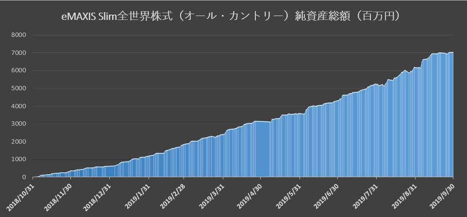 19.09純資産総額