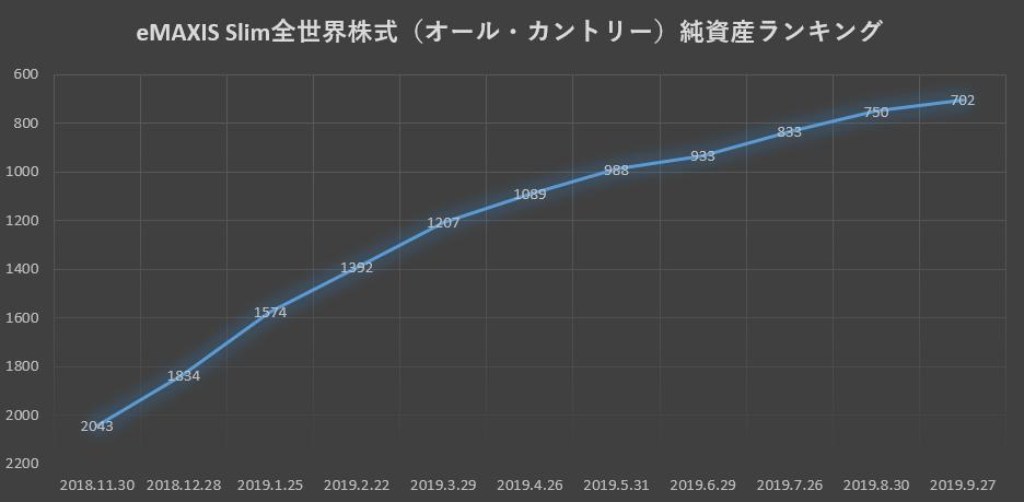 19.09純資産ランキング