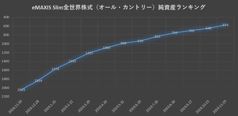 2019.11純資産ランキング