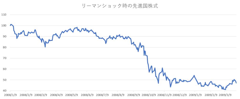 リーマンショック時の先進国株式