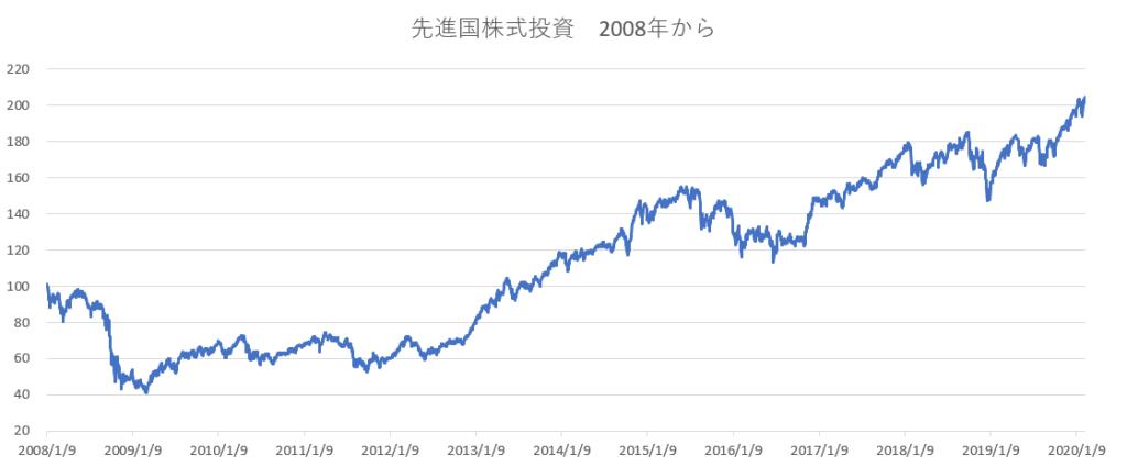 先進国株式投資2008年から