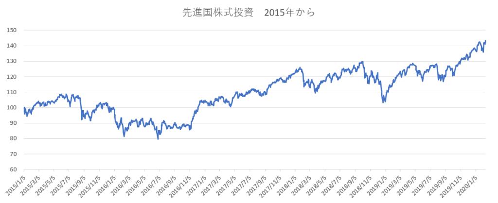 先進国株式投資2015年から