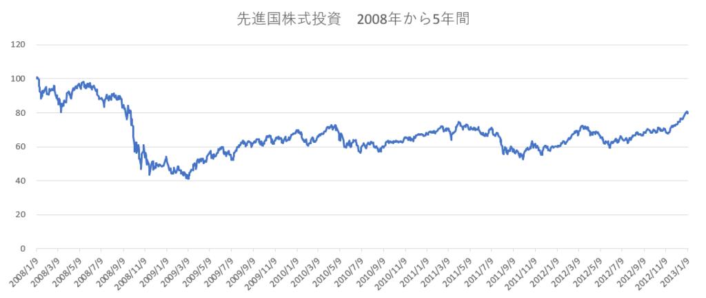 先進国株式投資2008年から5年間