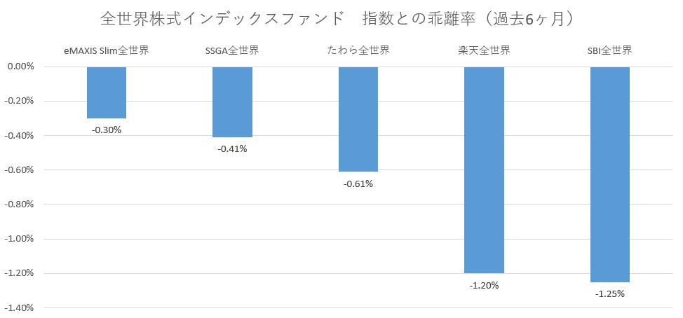 全世界株式インデックスファンド指数との乖離率(過去6ヶ月)20.03