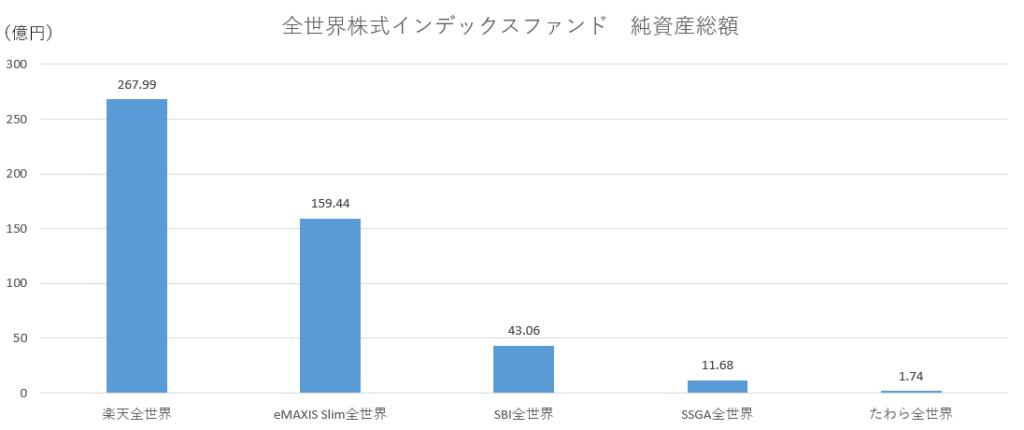 全世界株式インデックスファンド純資産総額20.03