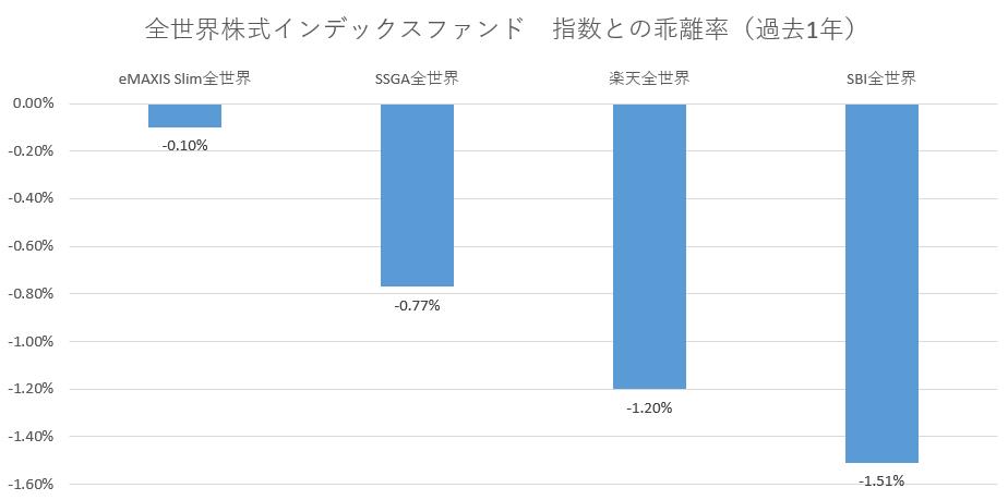 全世界株式インデックスファンド指数との乖離率(過去1年)20.03