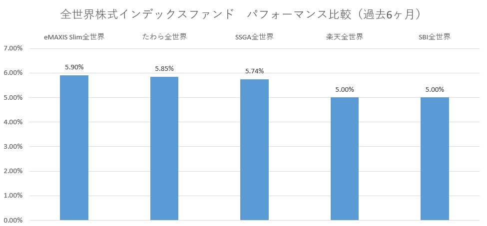 全世界株式パフォーマンス比較(過去6ヶ月)