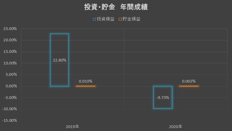 投資・貯金年間成績2020.02