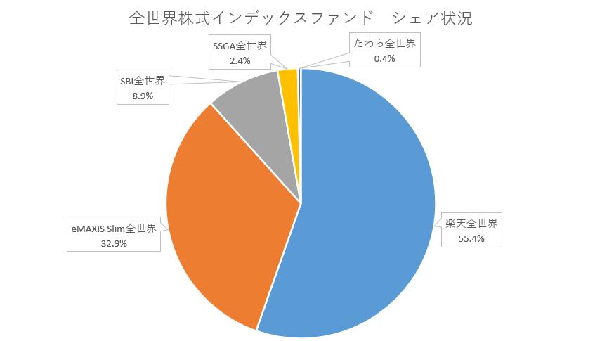 全世界株式インデックスファンドシェア状況20.03