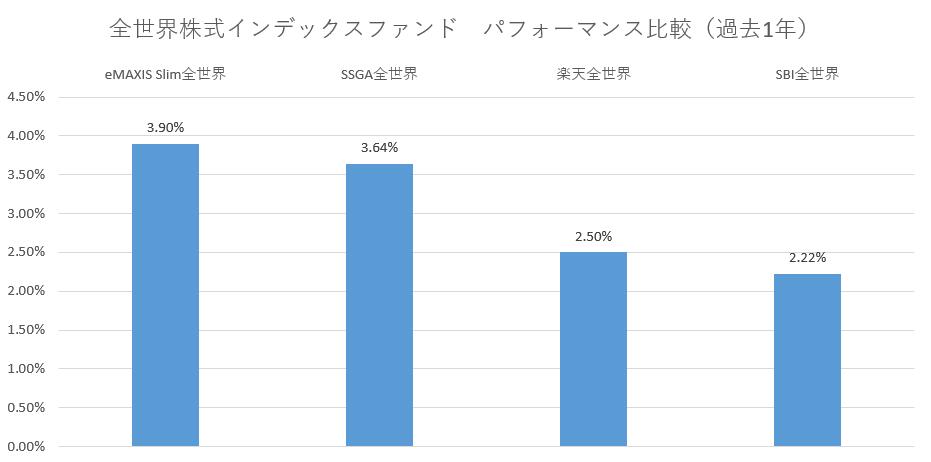 全世界株式パフォーマンス比較(過去1年)