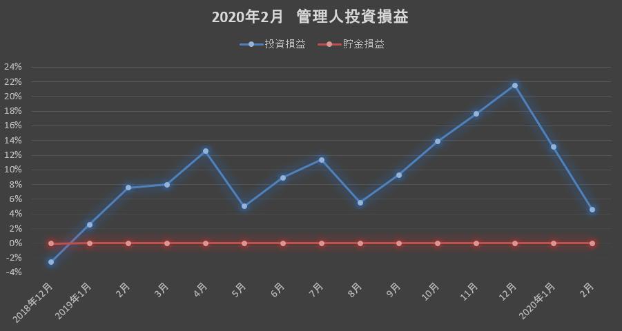 2020年2月管理人投資実績