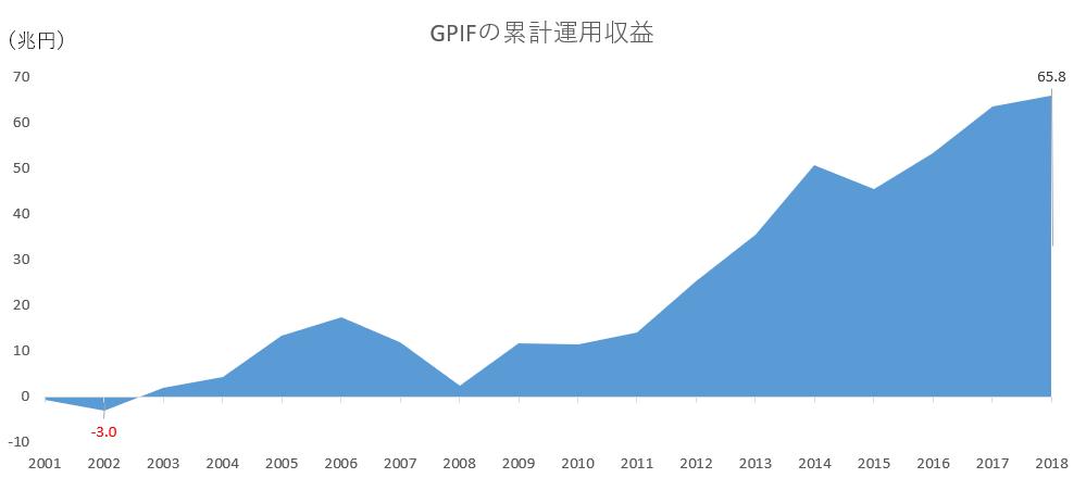 GPIFの累計運用収益