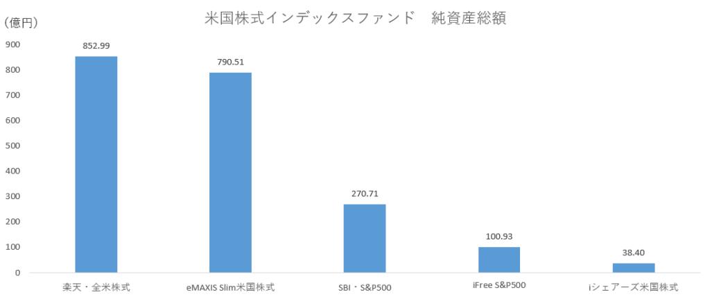 米国株インデックスファンド純資産ランキング