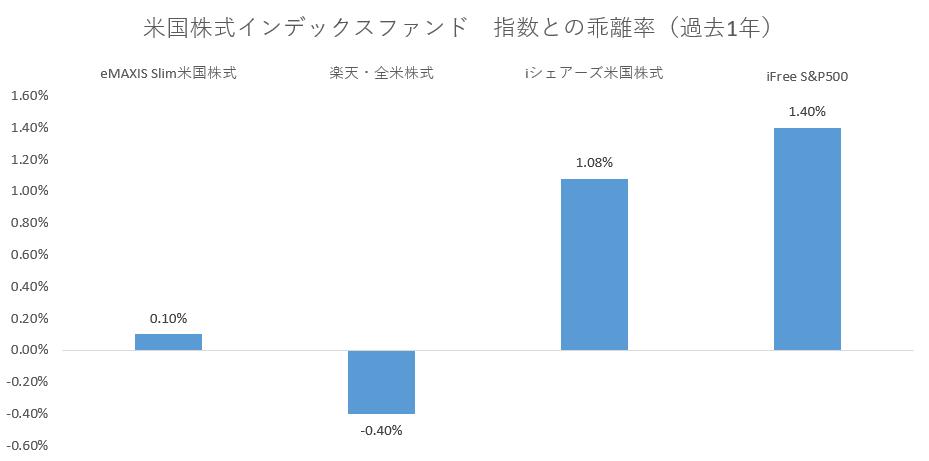 米国株インデックスファンド乖離率ランキング