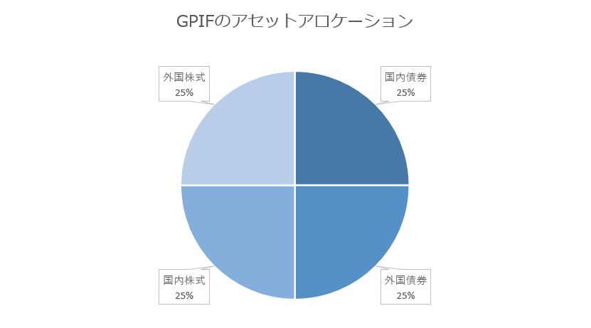 GPIFのアセットアロケーション