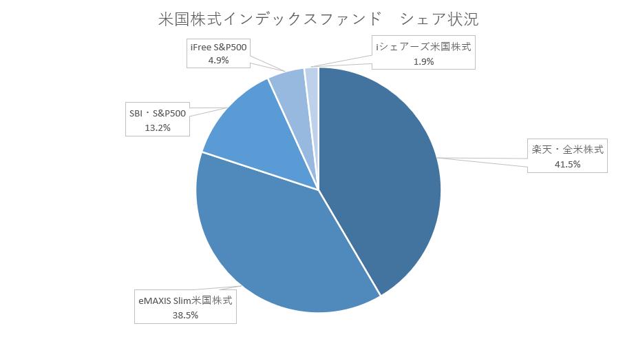 米国株インデックスファンドシェア状況