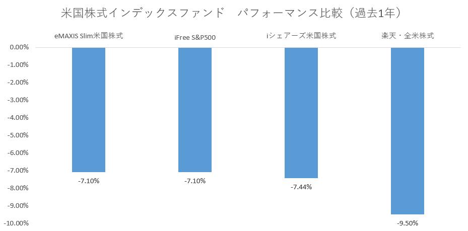 米国株インデックスファンド成績ランキング