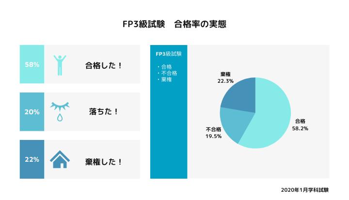 FP3級試験 合格率の実態