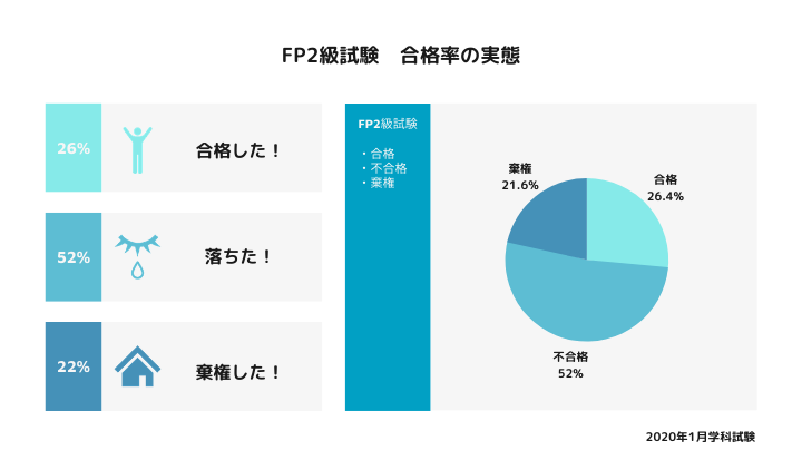 FP2級試験 合格率の実態