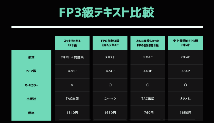 FP3級 テキスト比較