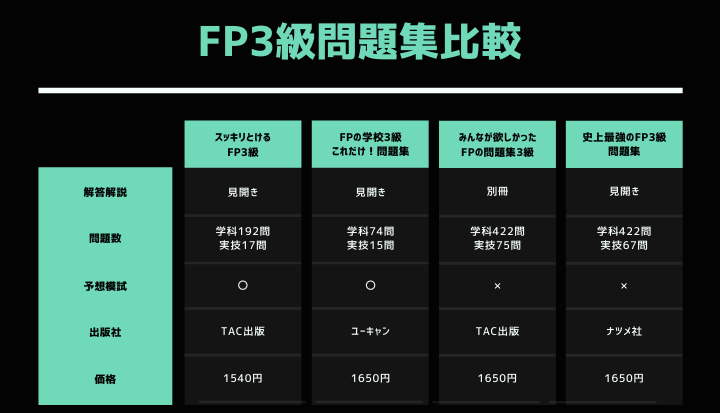 FP3級 問題集比較